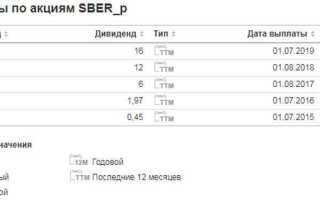 Цена привилегированных акций Сбербанка сегодня: онлайн-график стоимости SBERp