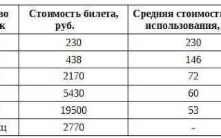 Тарифы карты Тройка в 2019 году – стоимость проезда