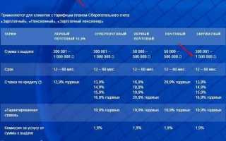 Ипотека в Почта банке в 2019 году – ставки и условия
